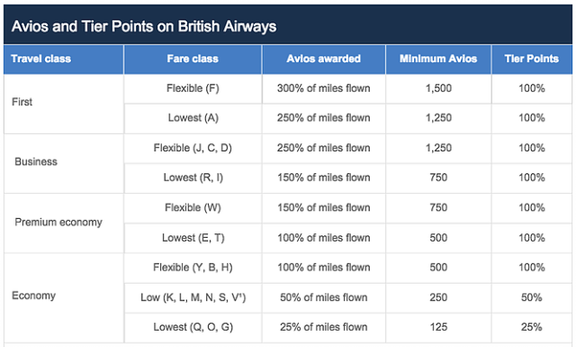 Executive Club Earn Miles Flying British Airways 2015