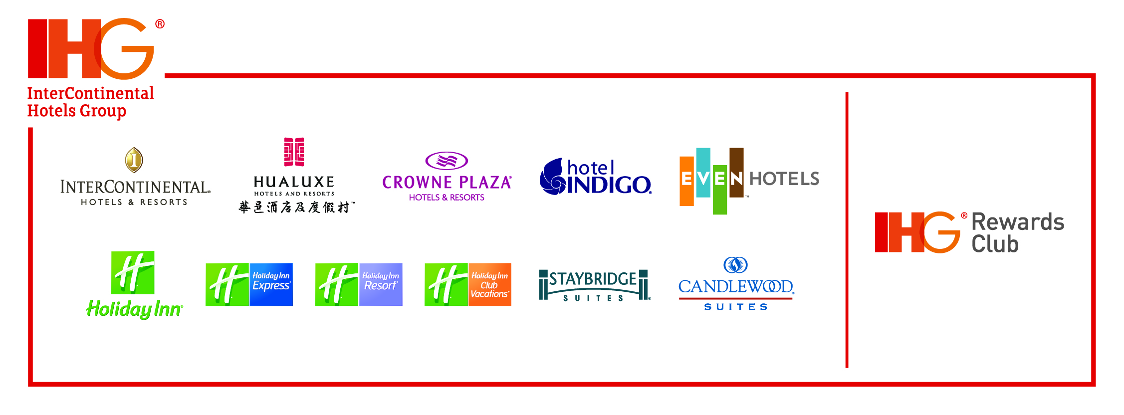 IHG Rewards Club Brands