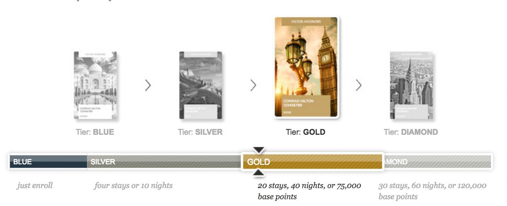 hilton HHonors Gold Status