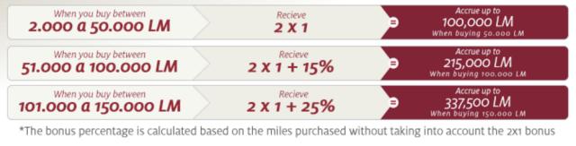 LifeMiles Buy Miles with 125% Bonus - May16 - Table