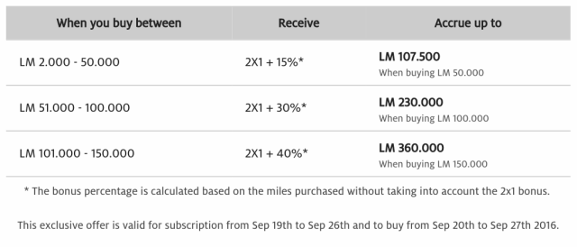 buy-lm-miles-with-140-bonus