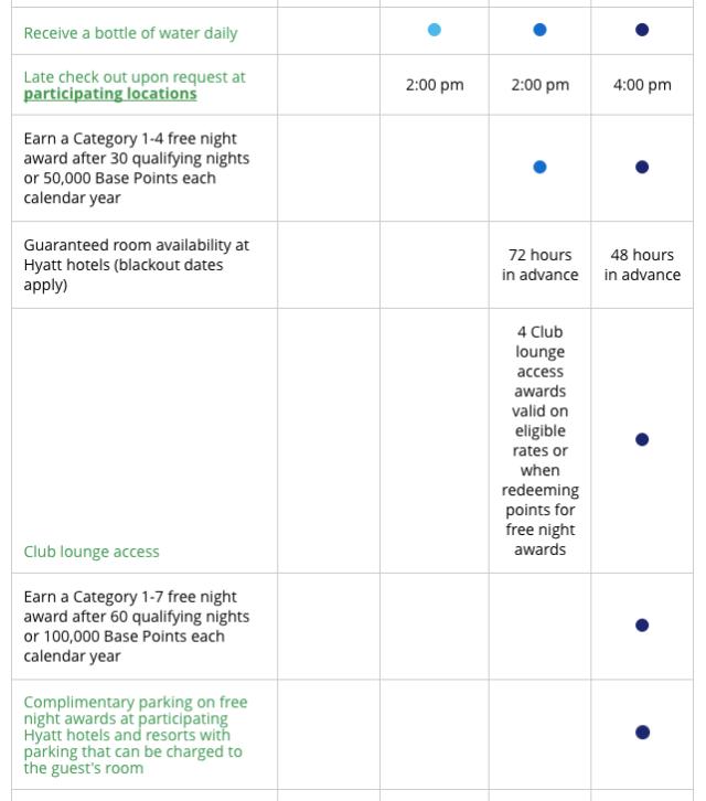 world-of-hyatt-compare-benefits-3