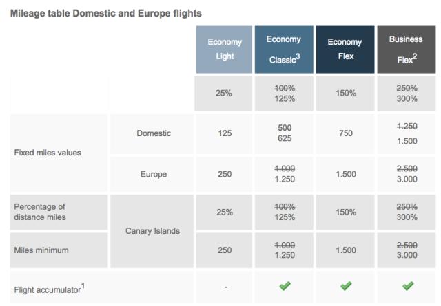 topbonus-earn-on-short-haul-flights