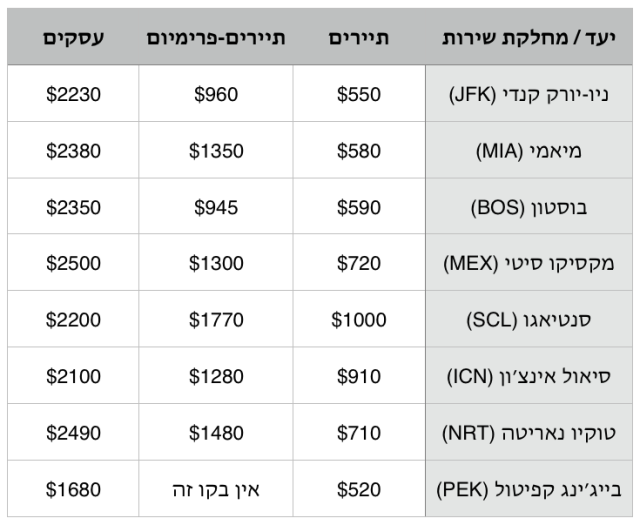 alitalia-20-off-prices-table