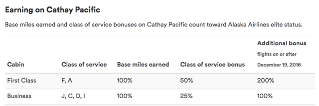 mp-earn-flying-cx-premium-fares