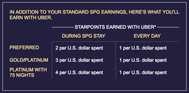 uber-and-spg-earn-points