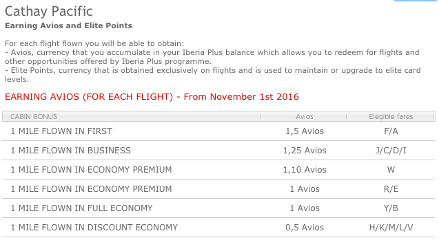 IberiaPlus Credit for CX Flights