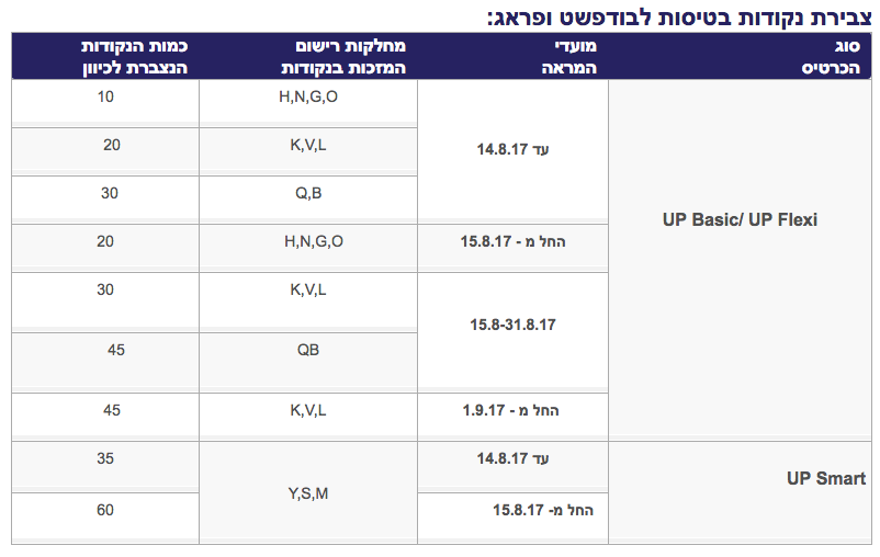 Earn LY Points Flying to BUD and PRG