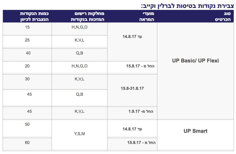 Earn LY Points Flying to SXF and KBP
