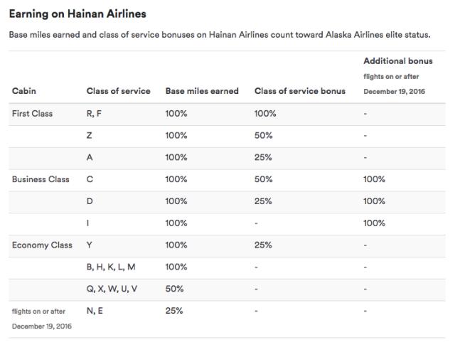 Earn Alaska Miles Flying Hainan