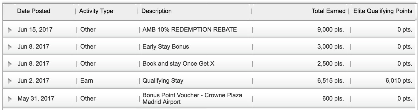 IHG Rewards Points Posted for Stay
