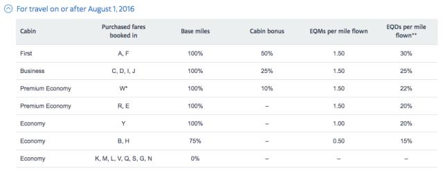 Earn AA Miles Flying CX