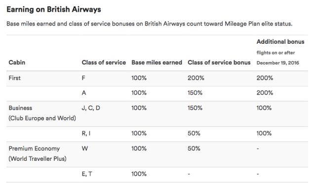 Earn AS Miles Flying BA in Premium Cabins