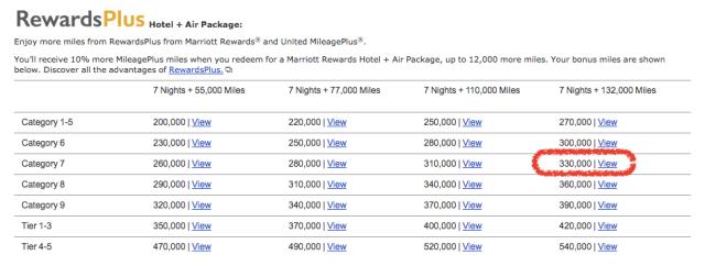 RewardsPlus Travel Packages