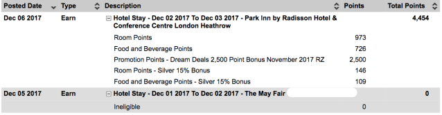 Club Carlson Credit for Two Stays in London