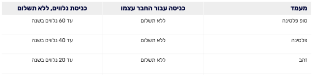 KDL Guests Policy by Status