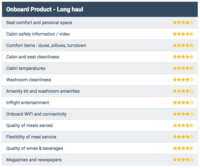 Lufthansa Business Class Ratings - SkyTrax