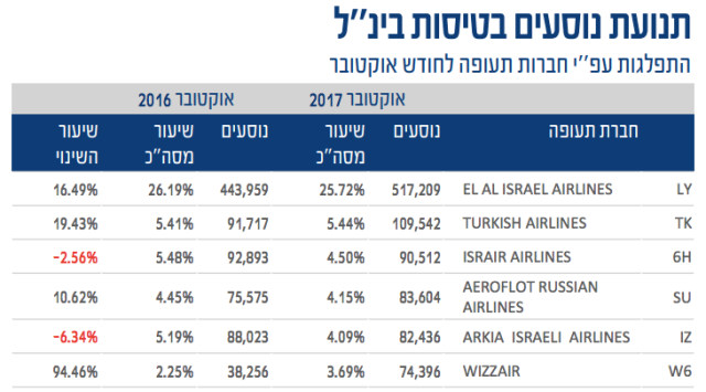 TLV Airport October 2017 Record
