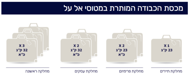 ElAl Baggage 1