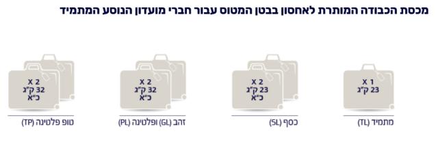 ElAl Baggage 2