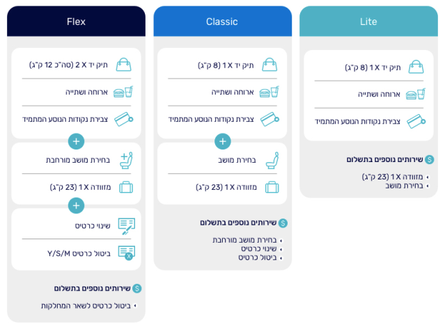ElAl New Branded Fares