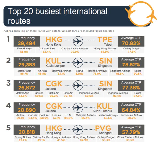 OAG 2017 Top Int Routes 1