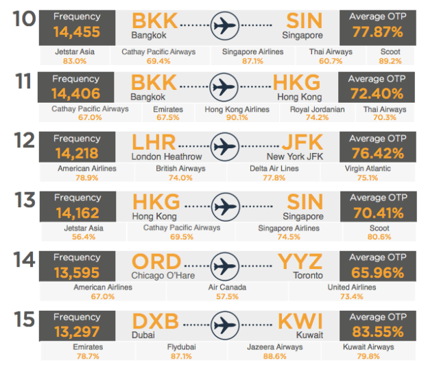OAG 2017 Top Int Routes 3