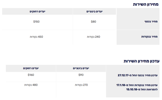 ElAl EconomyPlus Rate Update