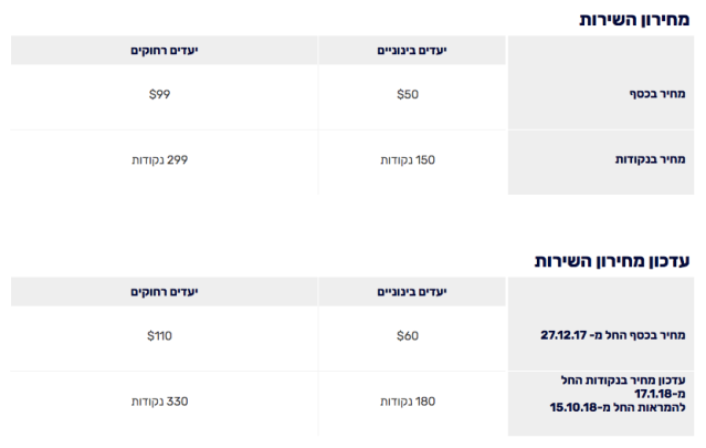 ElAl Preferred Seats Rate Update