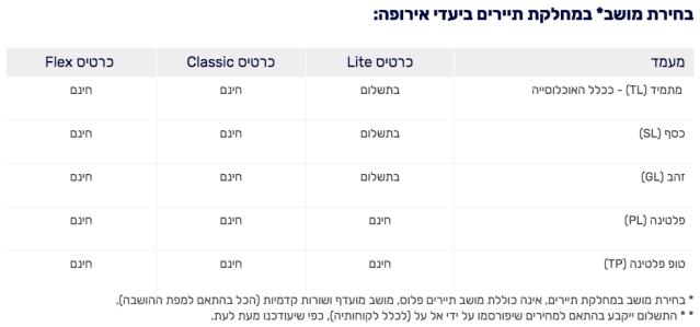 ElAl Seat Selection 1