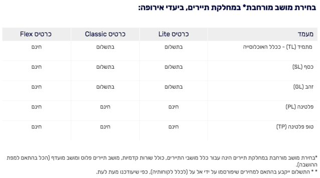 ElAl Seat Selection 2