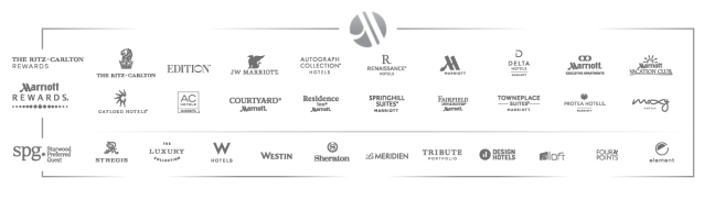 Marriott-Starwood Brands