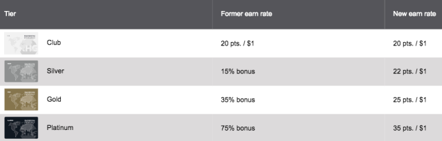 Radisson Rewards Earning Rates