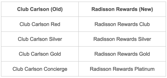 Radisson Rewards Tiers