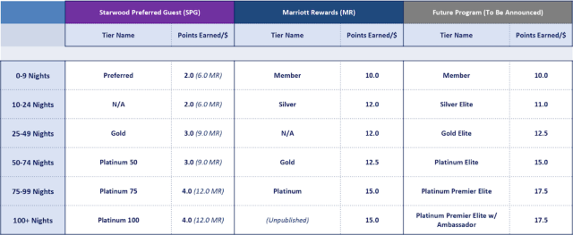 Marriott Compare Earning Points