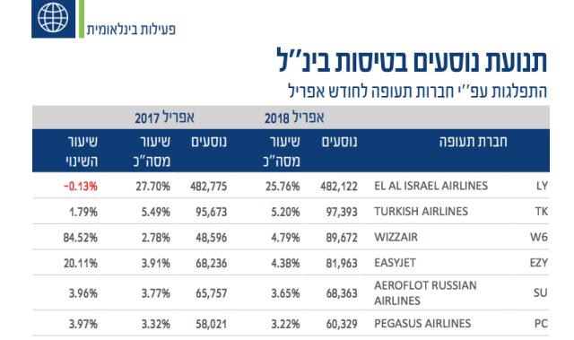 TLV Airport Traffic April 2018