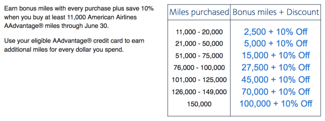 Buy AA Miles - Price Table