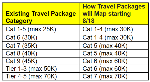 xMarriott-Rewards-Travel-Package-Conversion-Chart.png.pagespeed.ic.u58ljodK6w
